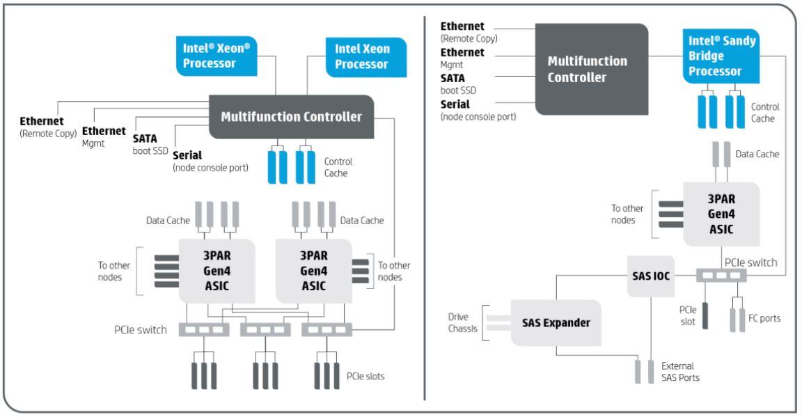 3par Installation Amp Troubleshooting Documents Gt Vi Kernel
