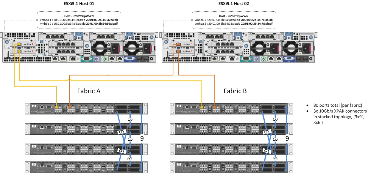 HP SN6000 /Qlogic Sanbox 5000 switch cli install guide | /> vi Kernel