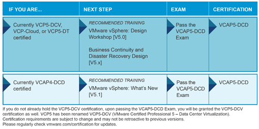 VCAP-DCD Certification