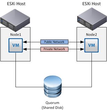 Microsoft Clustering with VMware vSphere Design Guide | /> vi Kernel