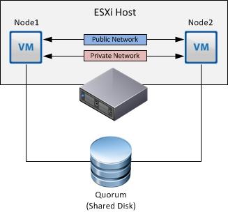 Microsoft Clustering with VMware vSphere Design Guide