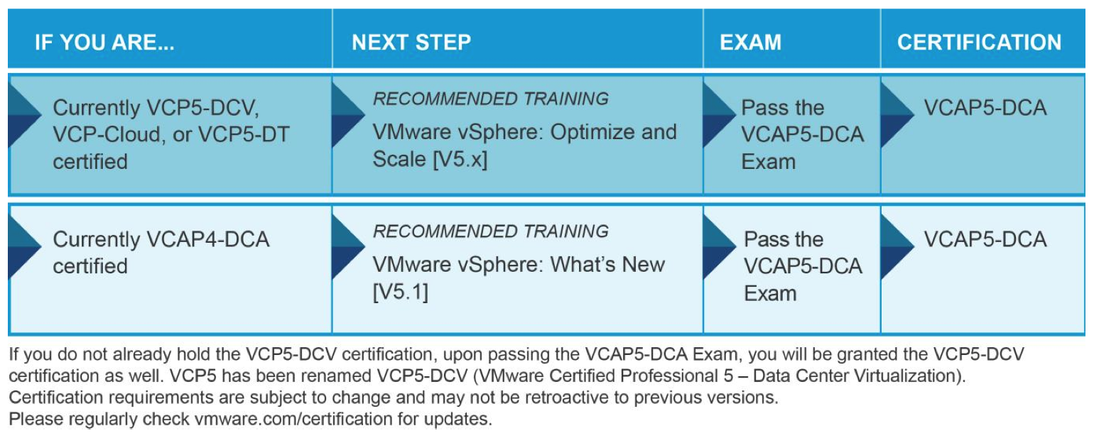 Vcap5 dca vi kernel here is the vcap dca certification requirements road map 1betcityfo Image collections